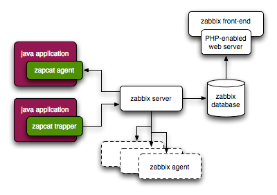 Architecture nms zabbix for Architecture zabbix